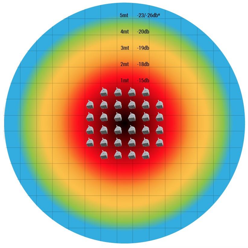 Spettro Sonoro di un impianto Pixel-Sound.it 32